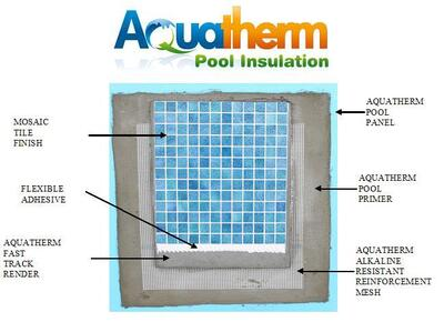 Aquatherm Pool Insulation System